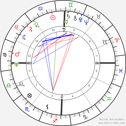 Gaston Bachelard astro natal birth chart, Gaston Bachelard horoscope, astrology
