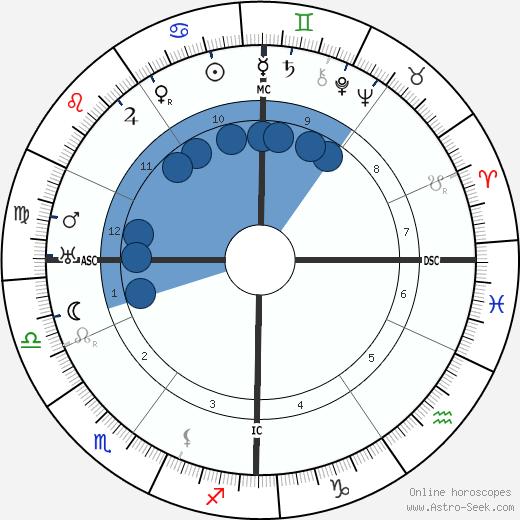 Georges Duhamel wikipedia, horoscope, astrology, instagram