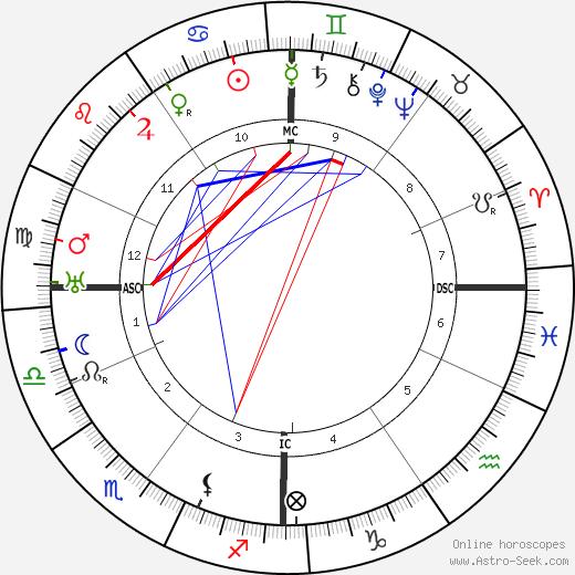 Жорж Дюамель Georges Duhamel день рождения гороскоп, Georges Duhamel Натальная карта онлайн