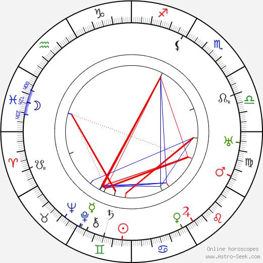 Harry Langdon birth chart, Harry Langdon astro natal horoscope, astrology