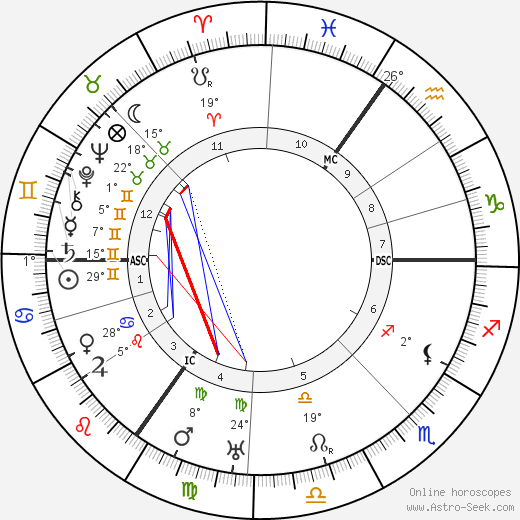 Johannes Heinrich Schultz birth chart, biography, wikipedia 2017, 2018