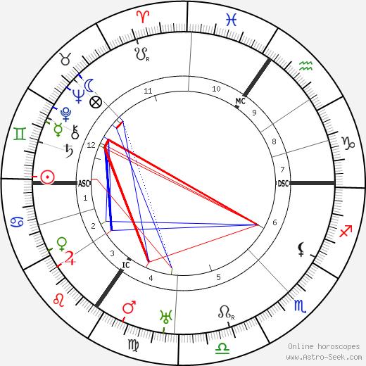 Johannes Heinrich Schultz birth chart, Johannes Heinrich Schultz astro natal horoscope, astrology