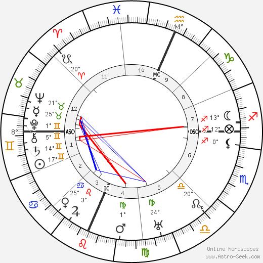 Juno Jordan birth chart, biography, wikipedia 2018, 2019