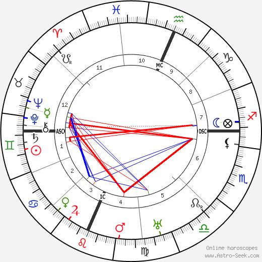 Juno Jordan astro natal birth chart, Juno Jordan horoscope, astrology