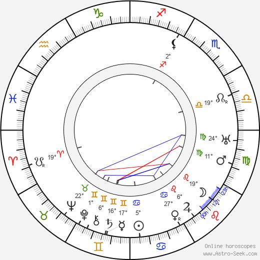 Nina Myral birth chart, biography, wikipedia 2019, 2020