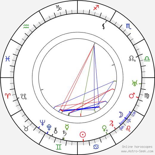 Nina Myral astro natal birth chart, Nina Myral horoscope, astrology