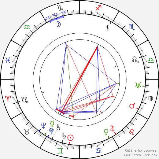 Peggy Hyland birth chart, Peggy Hyland astro natal horoscope, astrology