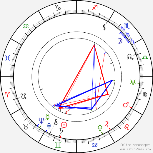 Viktor Nejedlý Sr. astro natal birth chart, Viktor Nejedlý Sr. horoscope, astrology