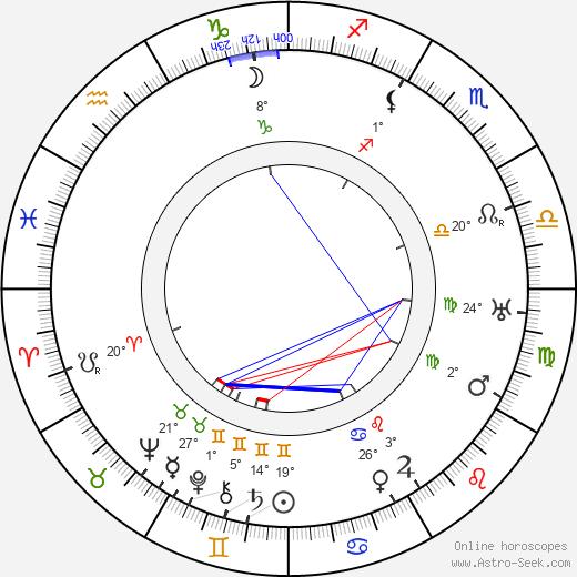 Vinzenz Kaiser birth chart, biography, wikipedia 2019, 2020