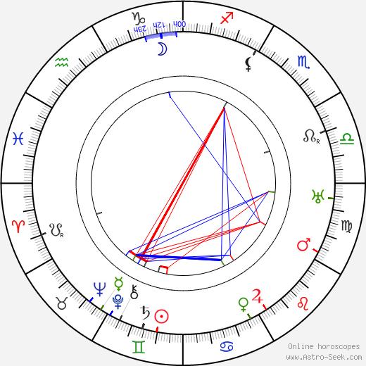 Vinzenz Kaiser astro natal birth chart, Vinzenz Kaiser horoscope, astrology