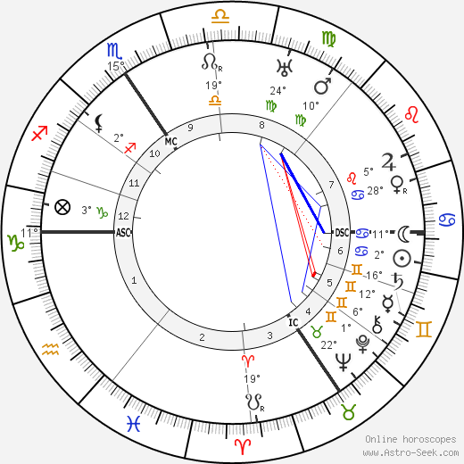 Werner Krauss birth chart, biography, wikipedia 2019, 2020