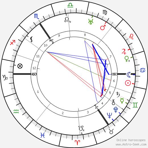 Werner Krauss astro natal birth chart, Werner Krauss horoscope, astrology