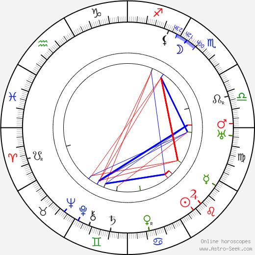 Al Lloyd birth chart, Al Lloyd astro natal horoscope, astrology