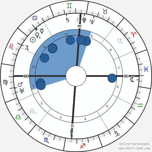 Amedeo Modigliani wikipedia, horoscope, astrology, instagram