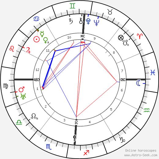 Амедео Модильяни Amedeo Modigliani день рождения гороскоп, Amedeo Modigliani Натальная карта онлайн