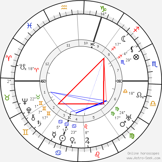 André Dunoyer de Segonsac birth chart, biography, wikipedia 2020, 2021