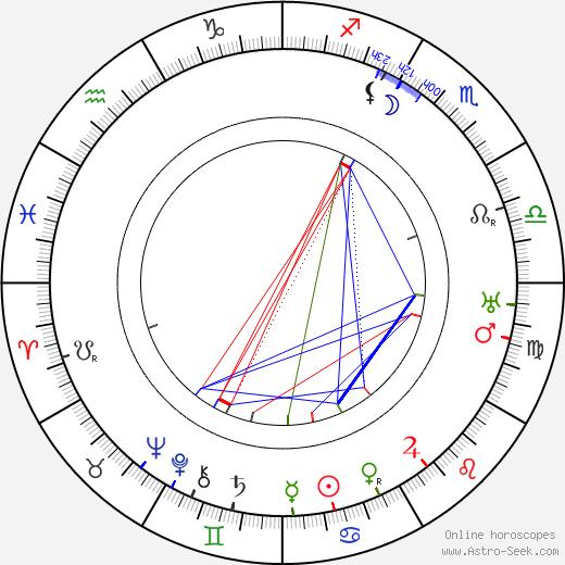 Bernard Randall tema natale, oroscopo, Bernard Randall oroscopi gratuiti, astrologia