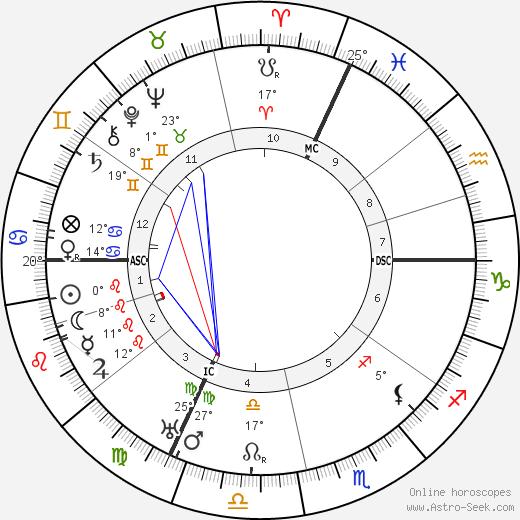 Emil Jannings tema natale, biography, Biografia da Wikipedia 2020, 2021