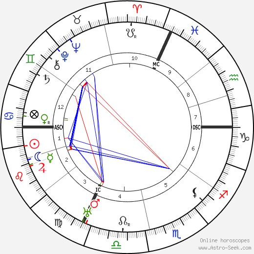 Emil Jannings tema natale, oroscopo, Emil Jannings oroscopi gratuiti, astrologia