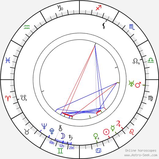 Gibb McLaughlin tema natale, oroscopo, Gibb McLaughlin oroscopi gratuiti, astrologia