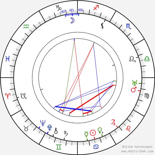 Jiří Myron astro natal birth chart, Jiří Myron horoscope, astrology