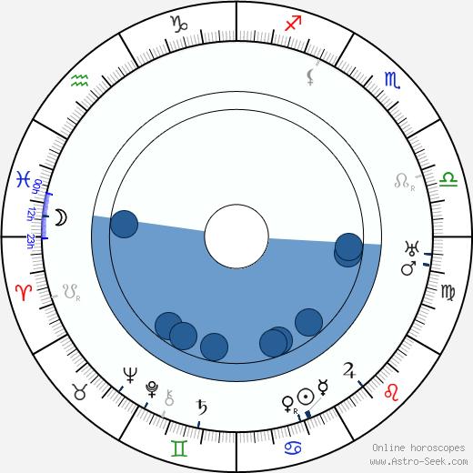 John Francis Dillon wikipedia, horoscope, astrology, instagram