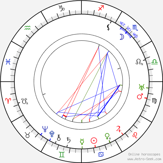 Lajos Gárday birth chart, Lajos Gárday astro natal horoscope, astrology