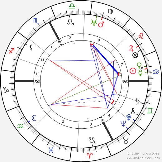 Pierre Larquey день рождения гороскоп, Pierre Larquey Натальная карта онлайн