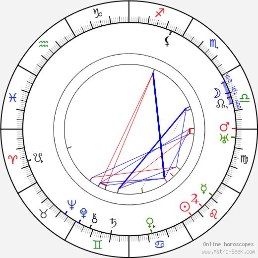 Vihtori Kosola birth chart, Vihtori Kosola astro natal horoscope, astrology