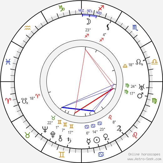 Willem Marinus Dudok birth chart, biography, wikipedia 2018, 2019