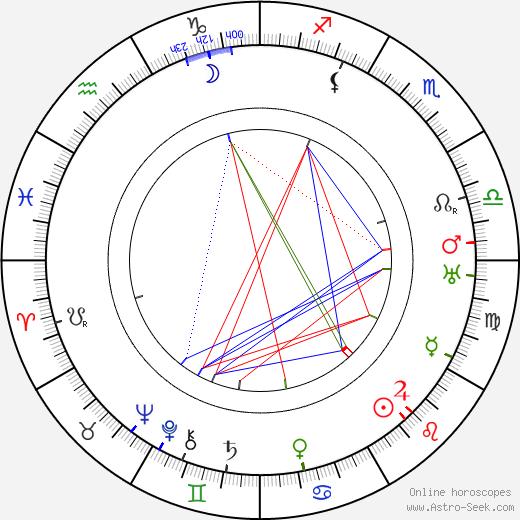 Béla Balázs birth chart, Béla Balázs astro natal horoscope, astrology