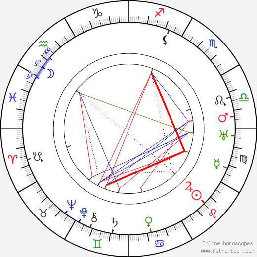 Billie Burke astro natal birth chart, Billie Burke horoscope, astrology