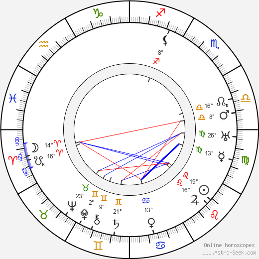 František Konáš birth chart, biography, wikipedia 2019, 2020