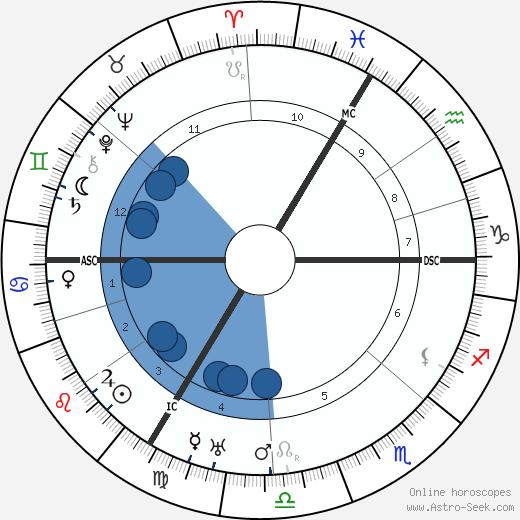 Hugo Gernsback wikipedia, horoscope, astrology, instagram