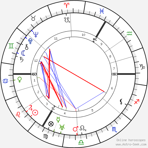 Хьюго Гернсбек Hugo Gernsback день рождения гороскоп, Hugo Gernsback Натальная карта онлайн