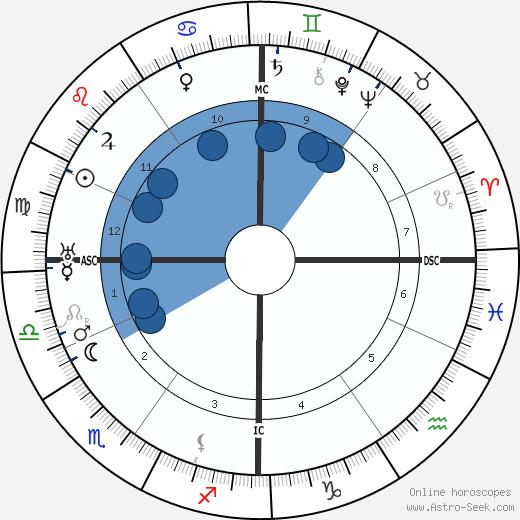 Léon Poirier wikipedia, horoscope, astrology, instagram