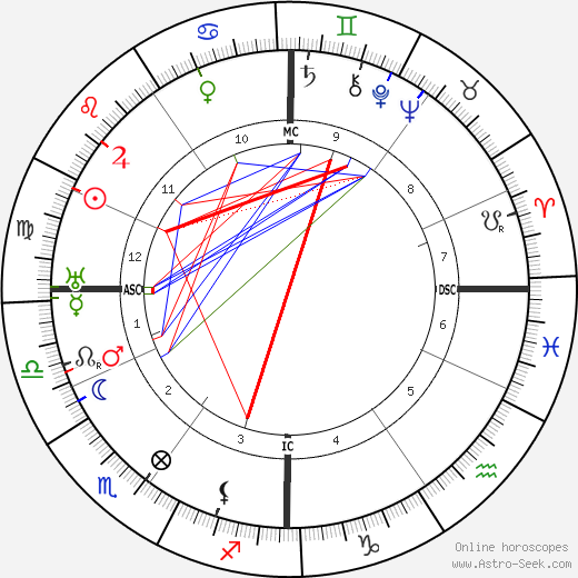 Léon Poirier tema natale, oroscopo, Léon Poirier oroscopi gratuiti, astrologia