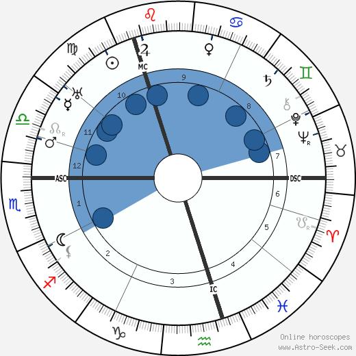 Peter Fraser wikipedia, horoscope, astrology, instagram