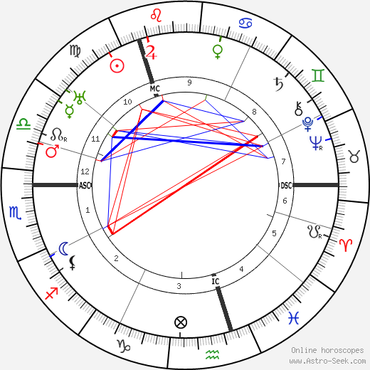 Питер Фрейзер Peter Fraser день рождения гороскоп, Peter Fraser Натальная карта онлайн