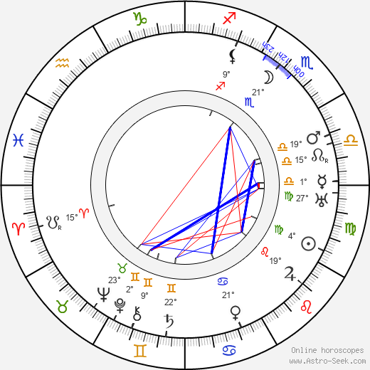 Ricardo de Baños birth chart, biography, wikipedia 2019, 2020