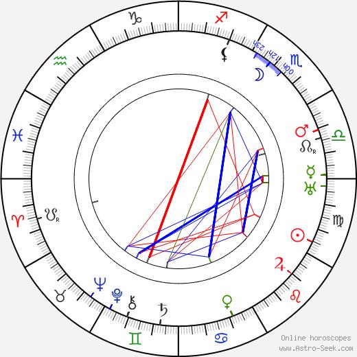Ricardo de Baños astro natal birth chart, Ricardo de Baños horoscope, astrology