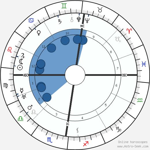 Rudolf Bultmann wikipedia, horoscope, astrology, instagram