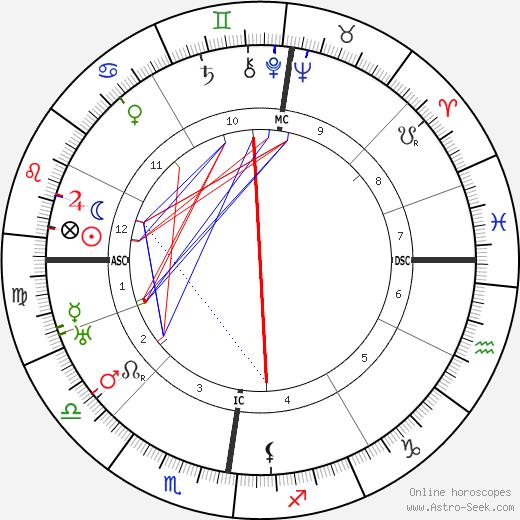 Рудольф Бультман Rudolf Bultmann день рождения гороскоп, Rudolf Bultmann Натальная карта онлайн
