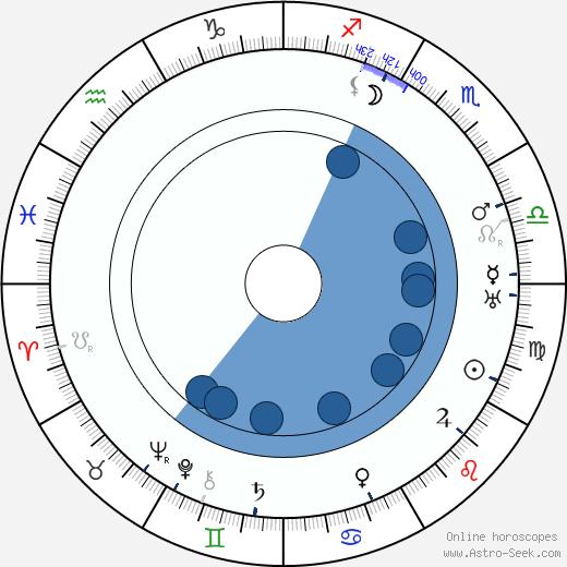 Sam Ash wikipedia, horoscope, astrology, instagram