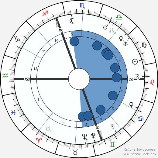 Vincent Auriol wikipedia, horoscope, astrology, instagram