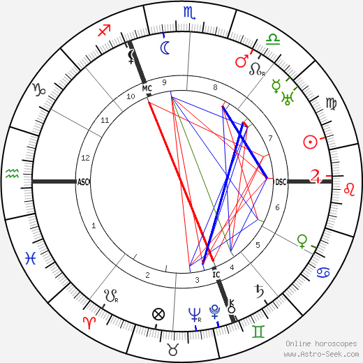 Венсан Ориоль Vincent Auriol день рождения гороскоп, Vincent Auriol Натальная карта онлайн