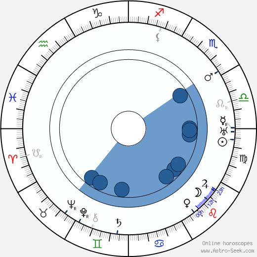 Iivari Tuomisto wikipedia, horoscope, astrology, instagram