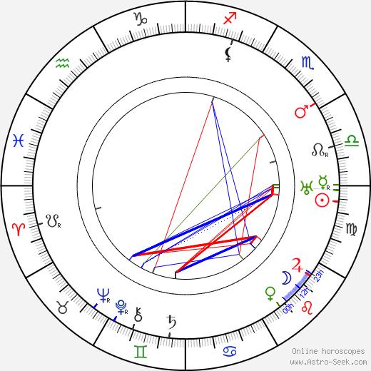 Iivari Tuomisto astro natal birth chart, Iivari Tuomisto horoscope, astrology