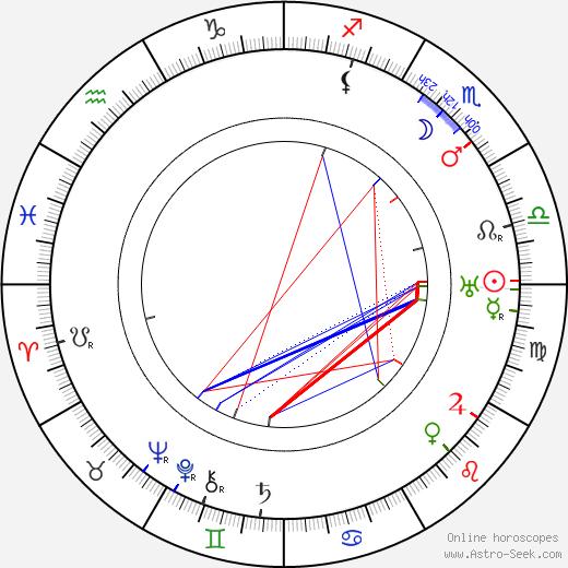 Josef Váchal tema natale, oroscopo, Josef Váchal oroscopi gratuiti, astrologia