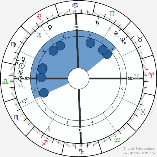 Max Perkins wikipedia, horoscope, astrology, instagram